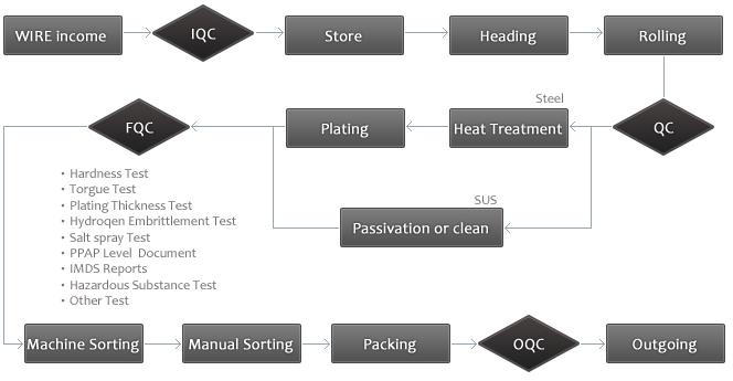 proimages/company/process_chart.jpg