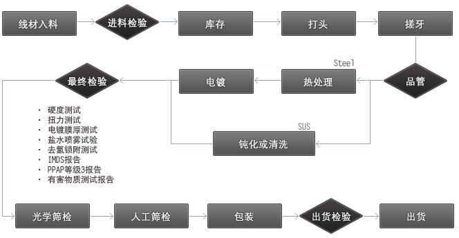 proimages/company/process_chart_sc.jpg